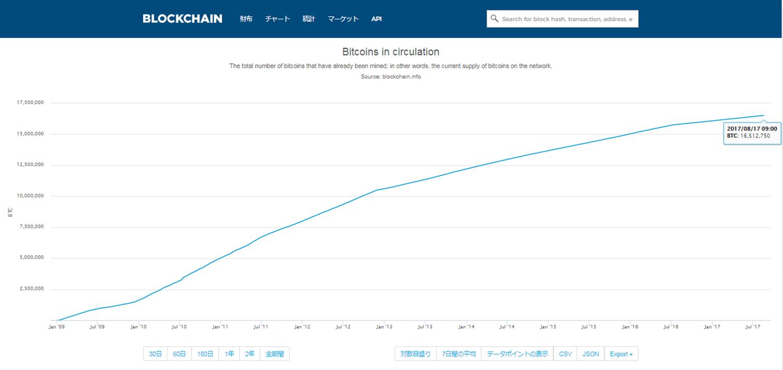 2017年時点でのビットコイン発行量を説明する画像
