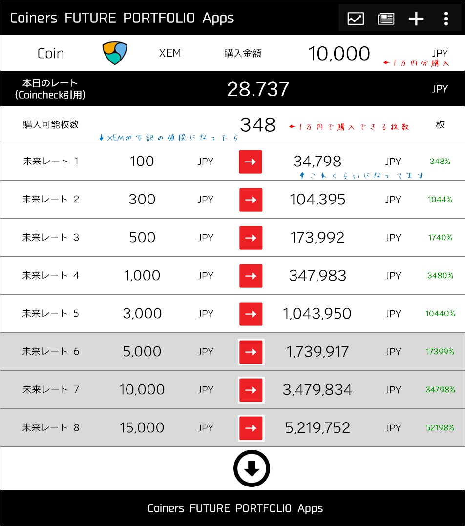 一万円から始める仮想通貨の投資シュミレーションNEM編を説明する画像