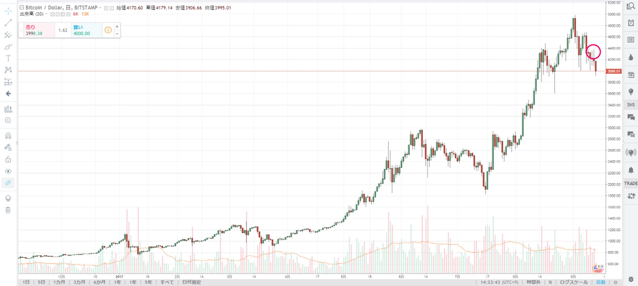 JPモルガンCEOの発言を受けた直後のBTCの価格