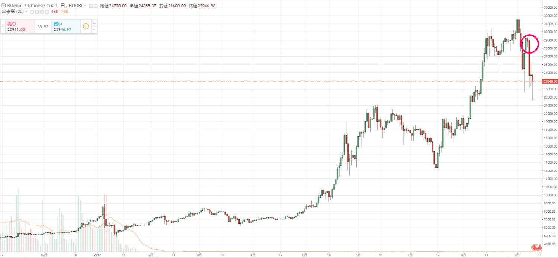 財新網の発表後のビットコイン急落のチャート
