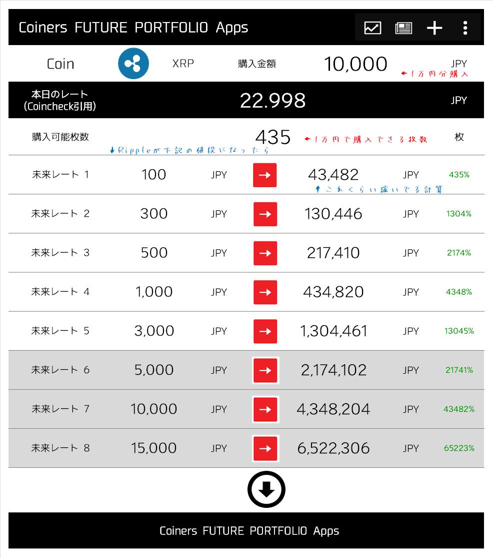 一万円から始める仮想通貨の投資シュミレーションリップル、XRP編を説明する画像