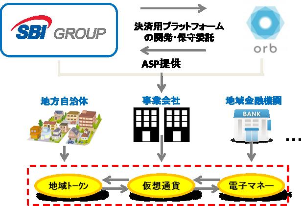 SBIホールディングスのSコインプラットフォームの構想