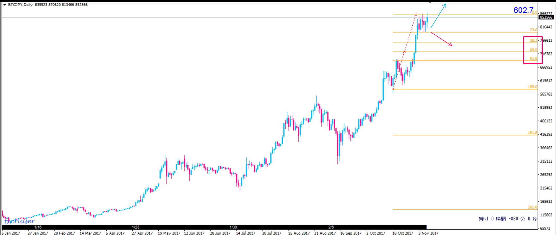 仮想通貨ビットコインのフィボナッチチャート分析日足