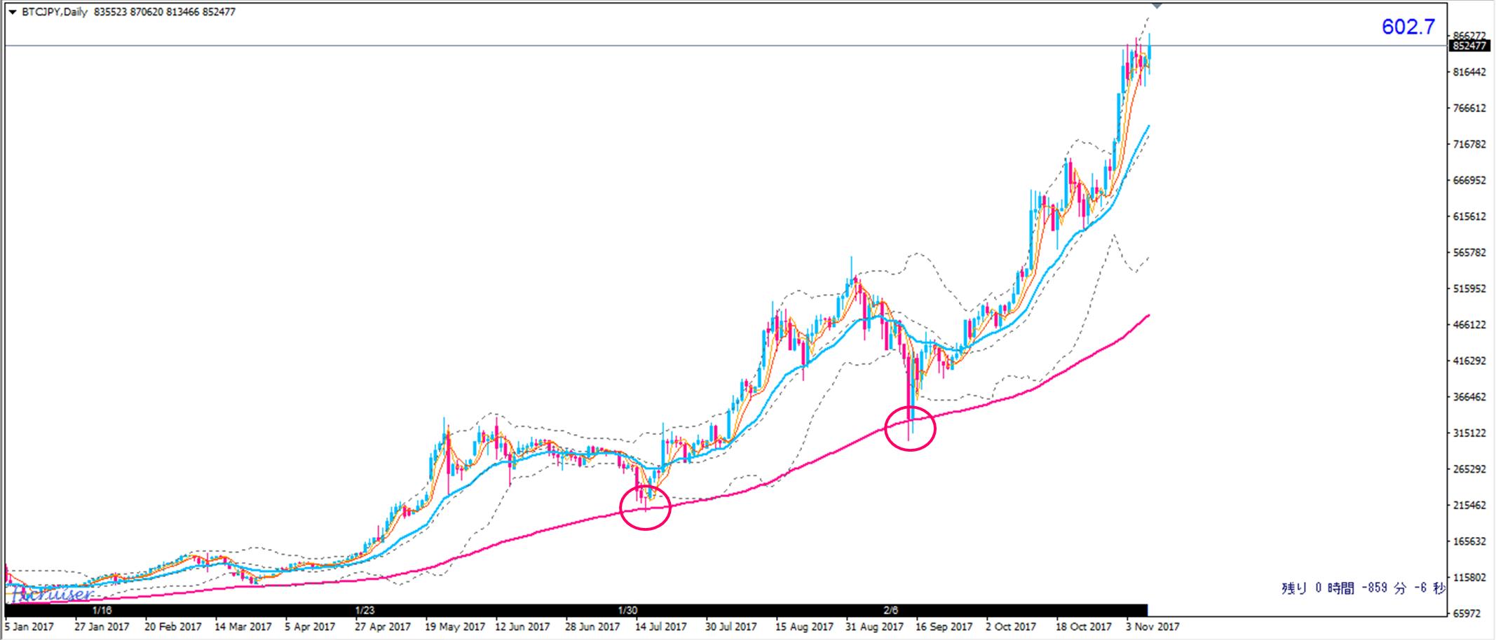 仮想通貨ビットコインの移動平均線チャート分析日足